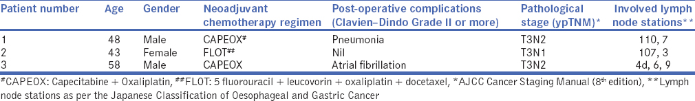 Table 1: Clinicopathological features of patients who underwent oesophagogastrectomy with intrathoracic oesophagojejunostomy for locally advanced Siewert type II tumour