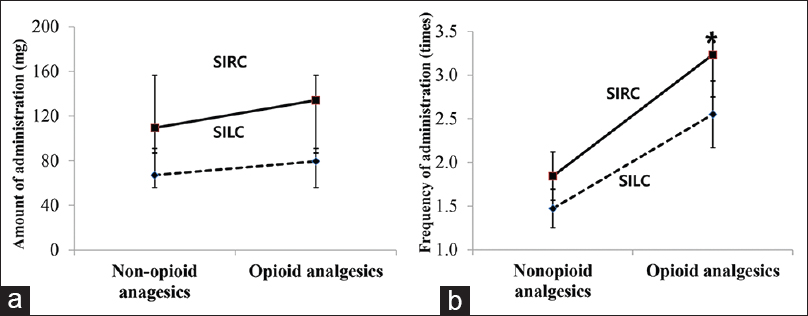 Figure 2: Comparison of intravenous administration of non-opioid and opioid analgesics to the patients undergoing SIRC and SILC. (a) Comparison of amount of intravenous non-opioid and opioid analgesics administrated to the patients undergoing SIRC and SILC. (b) Comparison of frequency of intravenous non-opioid and opioid analgesics administrated to the patients undergoing SIRC and SILC. *<i>P</i> < 0.05, SILC: Single-incision laparoscopic cholecystectomy, SIRC: Single-incision robotic cholecystectomy