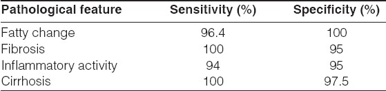 Table 1: Sensitivity and specifi city of pathological features identified at laparoscopy (Adapted from Jalan et al. (1995)[52])