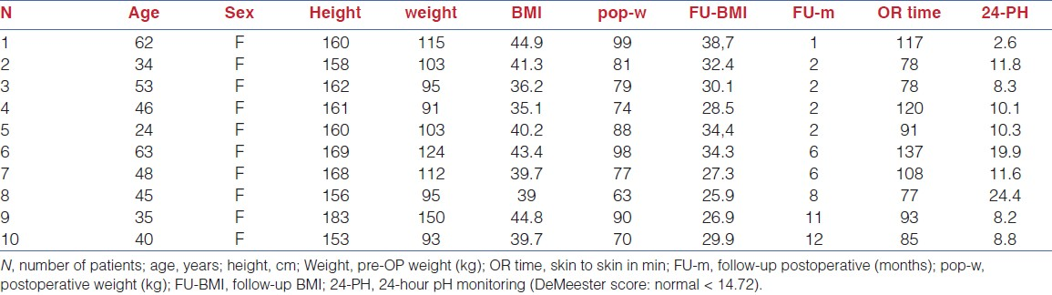 Table 1: Demographics of the 10 SITU sleeve gastrectomy patients