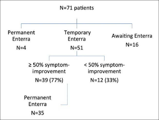 Figure 1: Flow-chart of patient pathway and outcomes from temporary gastric electrical stimulation for gastroparesis