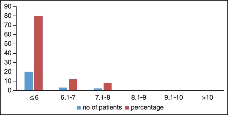 Figure 2: Graph showing postoperative HbA1c in the study population