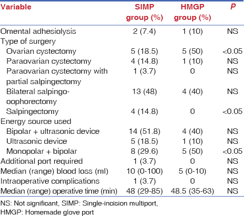 Table 2: Intraoperative data