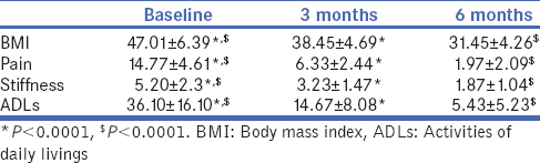 Table 2: Comparing average body mass index, pain, stiffness and activities of daily livings (Western Ontario and McMaster Universities Osteoarthritis Index) at baseline, 3 months and 6 months post-bariatric surgery