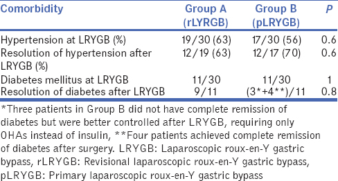 Table 4: Comparison of resolution of comorbidities between the two groups
