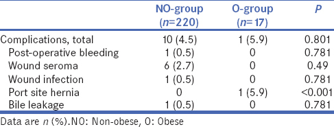 Impact of obesity on surgical outcome after single-incision