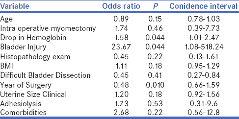 Laparoscopic hysterectomy for large uteri: Outcomes and