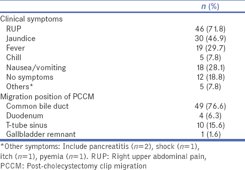 Table 2: The clinical presentations and migration position of post-cholecystectomy clip migration