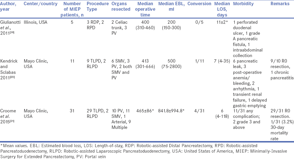 Table 2: Summary of selected studies reporting outcomes of minimally-invasive surgery for extended pancreatectomy
