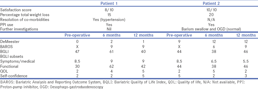 Table 2: Summary of outcomes of patients with gastro-oesophageal reflux disease