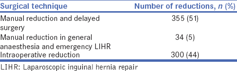 Table 1: Treatment options for laparoscopic incarcerated inguinal hernia