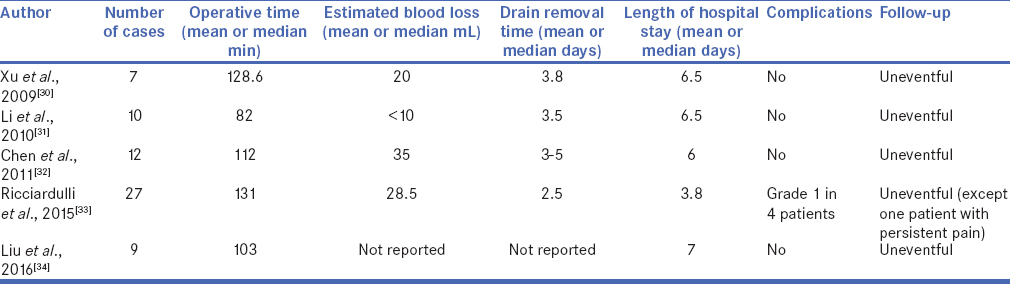 Table 3: Outcomes of the published literature about the retroperitoneal laparoscopic repair of the retrocaval ureter