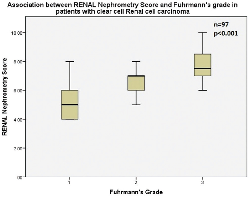 Figure 1: Depicting association between RENAL nephrometry score and Fuhrman's grade in patients with clear cell renal cell carcinoma undergoing partial nephrectomy