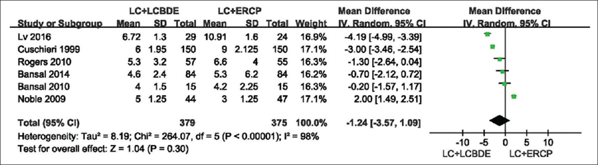 Figure 10: Results of the meta-analysis on length of hospital stay single-stage (LC: Laparoscopic cholecystectomy plus LCBDE: Laparoscopic common bile duct exploration) versus two-stage (LC plus ERCP: Endoscopic retrograde cholanglopancreatograph, EST: Endoscopic sphincterotomy)