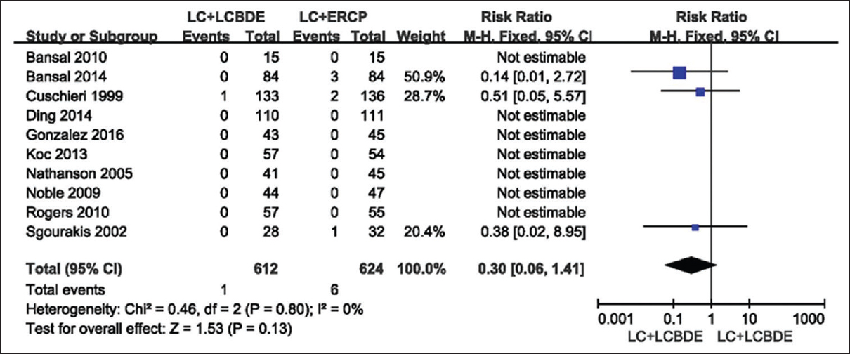 Figure 6: Results of the meta-analysis on mortality single-stage (LC: Laparoscopic cholecystectomy plus LCBDE: Laparoscopic common bile duct exploration) versus two-stage (LC plus ERCP: Endoscopic retrograde cholangiopancreatography/EST: Endoscopic sphincterotomy)