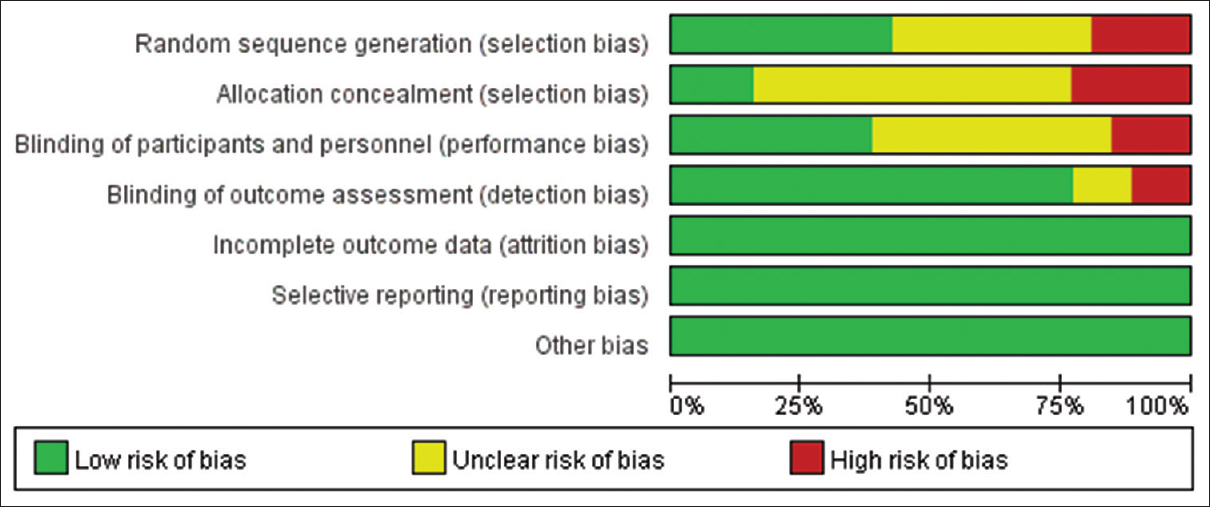 Figure 2: Risk of bias graph